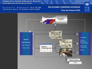 RELACIONES GOBIERNO-SOCIEDAD Flujo del Sistema RGS