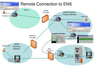 Remote Connection to ENS