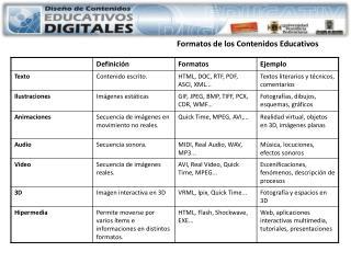 Formatos  de los Contenidos  Educativos