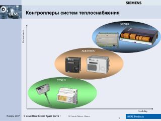 Контроллеры систем теплоснабжения