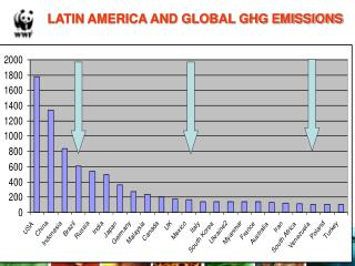 LATIN AMERICA AND GLOBAL GHG EMISSIONS