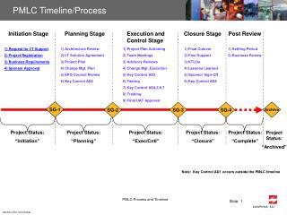 PMLC Timeline/Process