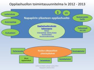 Oppilashuollon toimintasuunnitelma lv 2012 - 2013