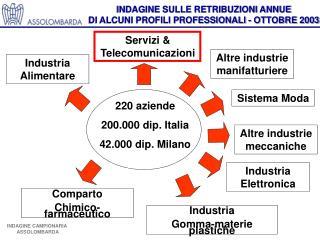 220 aziende 200.000 dip. Italia 42.000 dip. Milano