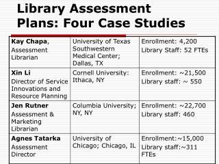 Library Assessment Plans: Four Case Studies