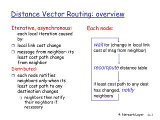 Distance Vector Routing: overview