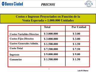 Costos e Ingresos Proyectados en Función de la  Venta Esperada = 1.000.000 Unidades