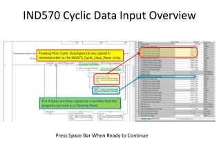 IND570 Cyclic Data Input Overview