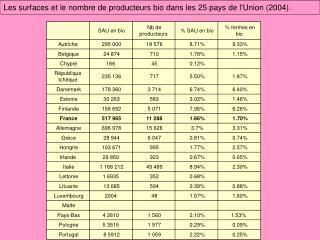 Les surfaces et le nombre de producteurs bio dans les 25 pays de l'Union (2004).