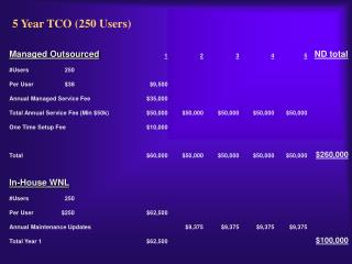 5 Year TCO (250 Users)