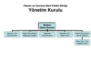Hamm ve Cevresi Alevi Kültür Birligi Yönetim Kurulu