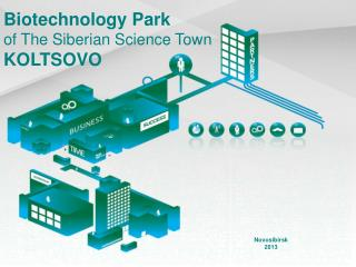Biotechnology Park of The Siberian Science Town  KOLTSOVO