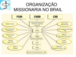 ORGANIZA��O  MISSIONARIA NO BRAIL