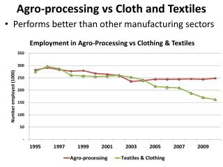 Agro-processing  vs  Cloth and Textiles