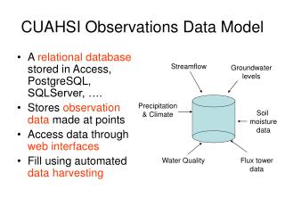 CUAHSI Observations Data Model