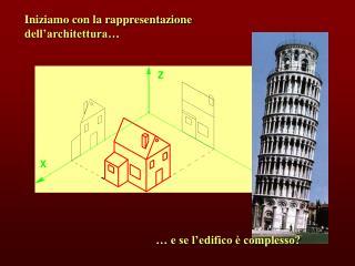 Iniziamo con la rappresentazione dell'architettura…