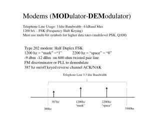 Modems ( MOD ulator- DEM odulator) Telephone Line Usage: 3 khz Bandwidth– 6 kBaud Max