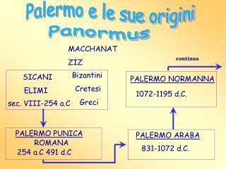 Palermo e le sue origini