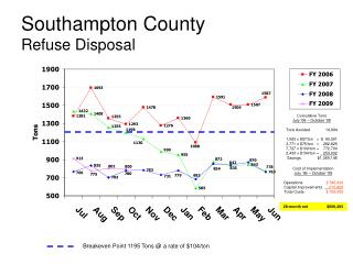 Southampton County Refuse Disposal