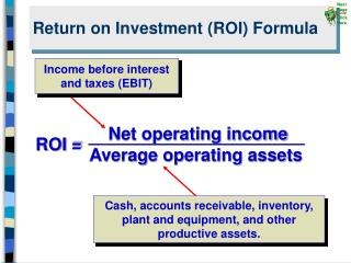 Return on Investment ROI Formula