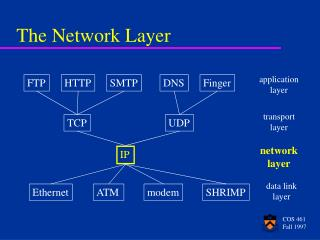 The Network Layer