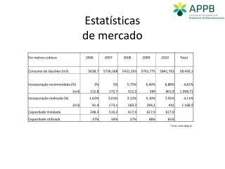 Estatísticas de mercado
