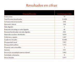 Resultados en cifras