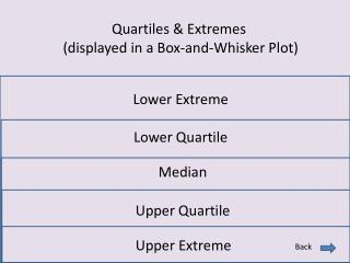 Quartiles & Extremes  (displayed in a Box-and-Whisker Plot)