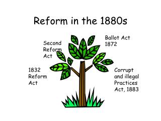 Reform in the 1880s