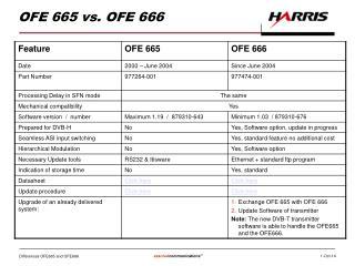 OFE 665 vs. OFE 666