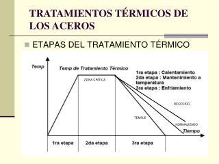 ETAPAS DEL TRATAMIENTO TÉRMICO