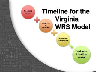 Timeline for the Virginia WRS Model