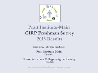 Pratt Institute-Main  CIRP Freshman Survey   2013 Results