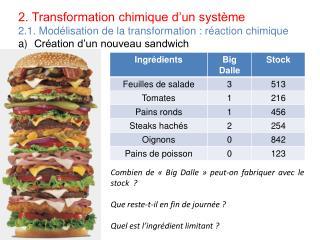 2. Transformation chimique d'un système 2.1. Modélisation de la transformation : réaction chimique
