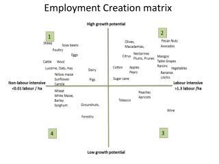 Employment Creation matrix