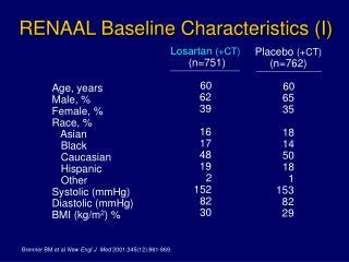 RENAAL Baseline Characteristics (I)
