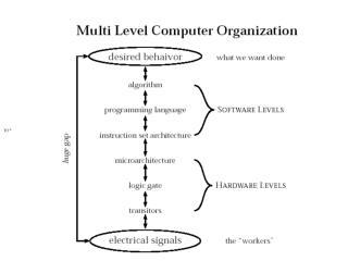 Software Language Levels