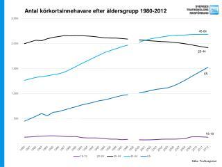 Antal körkortsinnehavare efter åldersgrupp 1980-2012