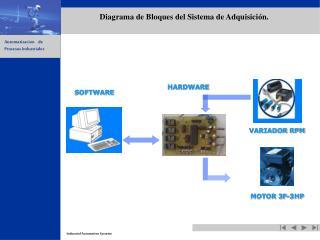 Diagrama de Bloques del Sistema de Adquisición.