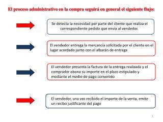 El proceso administrativo en la compra seguirá en general el siguiente flujo: