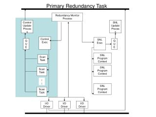 Primary Redundancy Task
