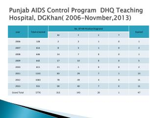 Punjab AIDS Control Program  DHQ Teaching Hospital,  DGKhan ( 2006-Novmber,2013)