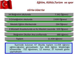 34 İlköğretim okulunda                                7.342 Öğrenci