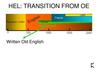HEL: TRANSITION FROM OE