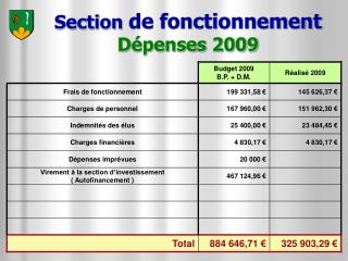Section  de fonctionnement Dépenses 2009