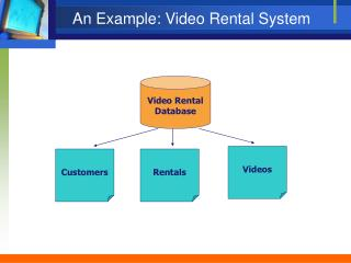 An Example: Video Rental System