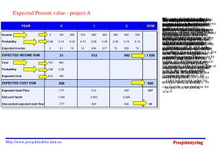 Expected Present value - project A