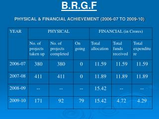 PHYSICAL & FINANCIAL ACHIEVEMENT (2006-07 TO 2009-10)