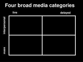 Four broad media categories