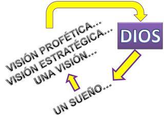 VISIÓN PROFÉTICA… VISIÓN  ESTRATÉGICA… UNA VISIÓN … UN SUEÑO…